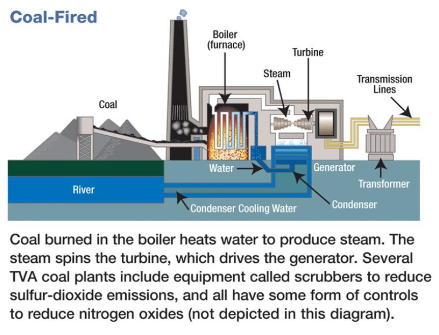 Similiar Coal Power Plant Schematic Keywords